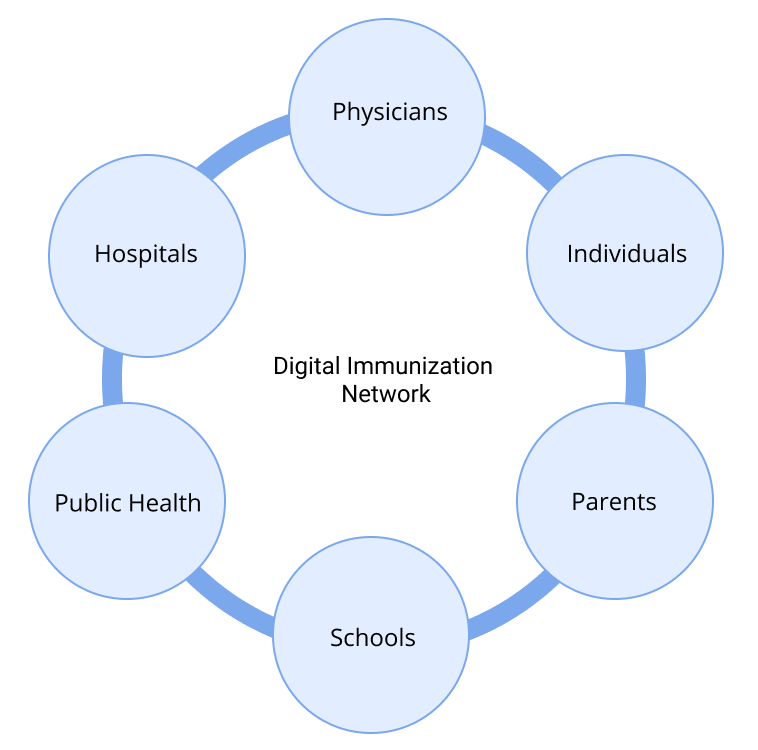 A chart showing the flow of digital immunization network